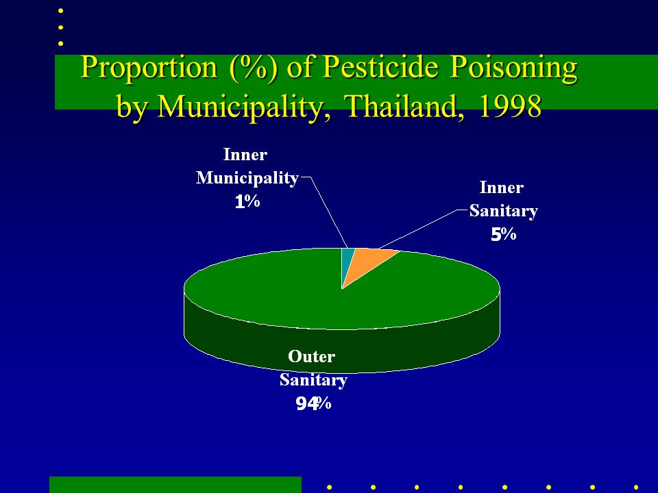 Proportion (%) of Pesticide Poisoning by Municipality, Thailand, 1998