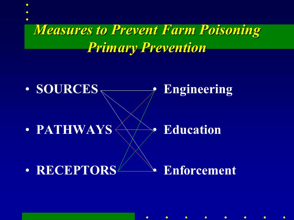 Measures to Prevent Farm Poisoning Primary Prevention SOURCES PATHWAYS RECEPTORS Engineering Education Enforcement