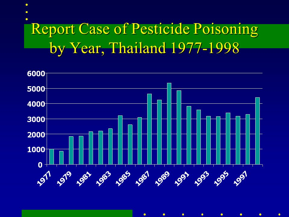 Report Case of Pesticide Poisoning by Year, Thailand 1977-1998