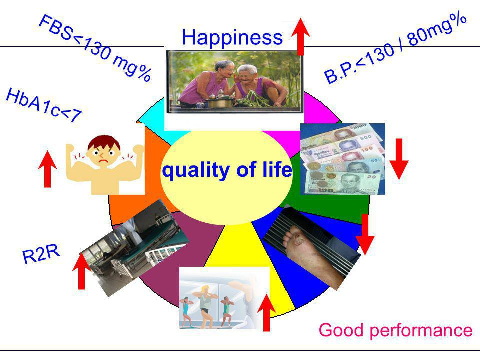 quality of life HbA1c<7 R2R FBS<130 mg% B.P.<130 / 80mg% Happiness Good performance
