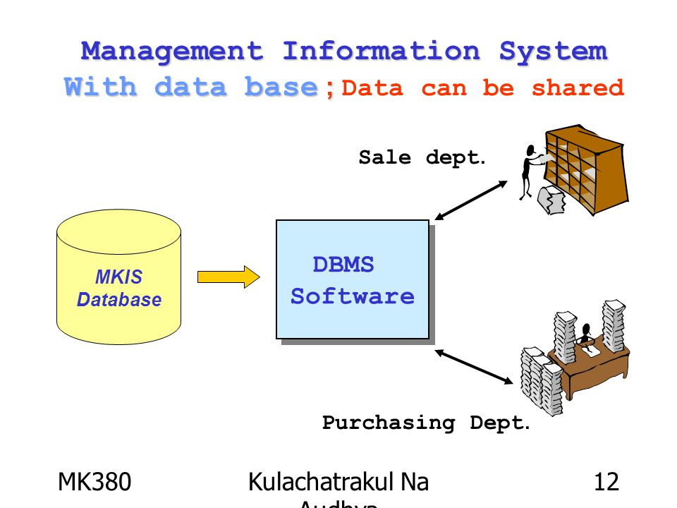 MK380Kulachatrakul Na Audhya 12 Management Information System With data base ; Management Information System With data base ; Data can be shared MKIS Database DBMS Software DBMS Software Sale dept.