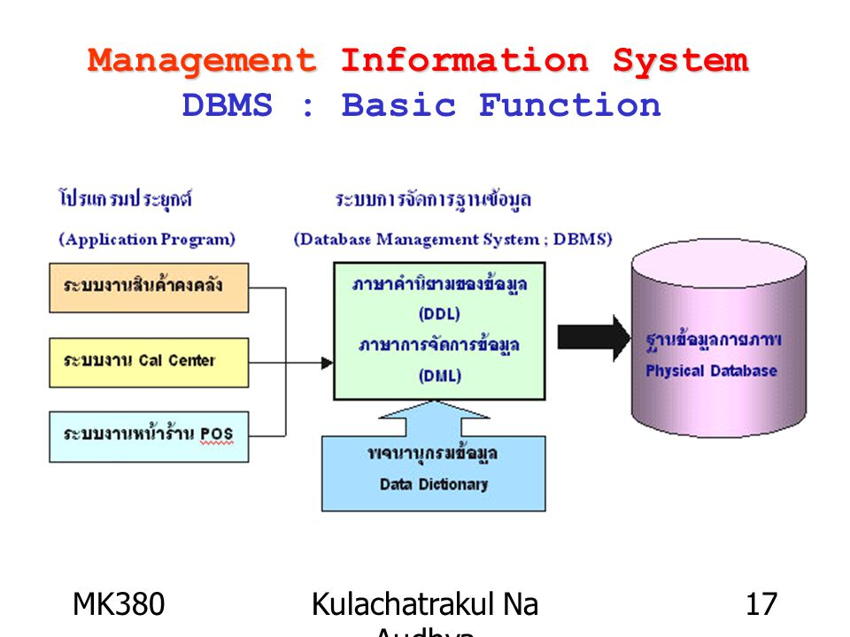 MK380Kulachatrakul Na Audhya 17 Management Information System Management Information System DBMS : Basic Function