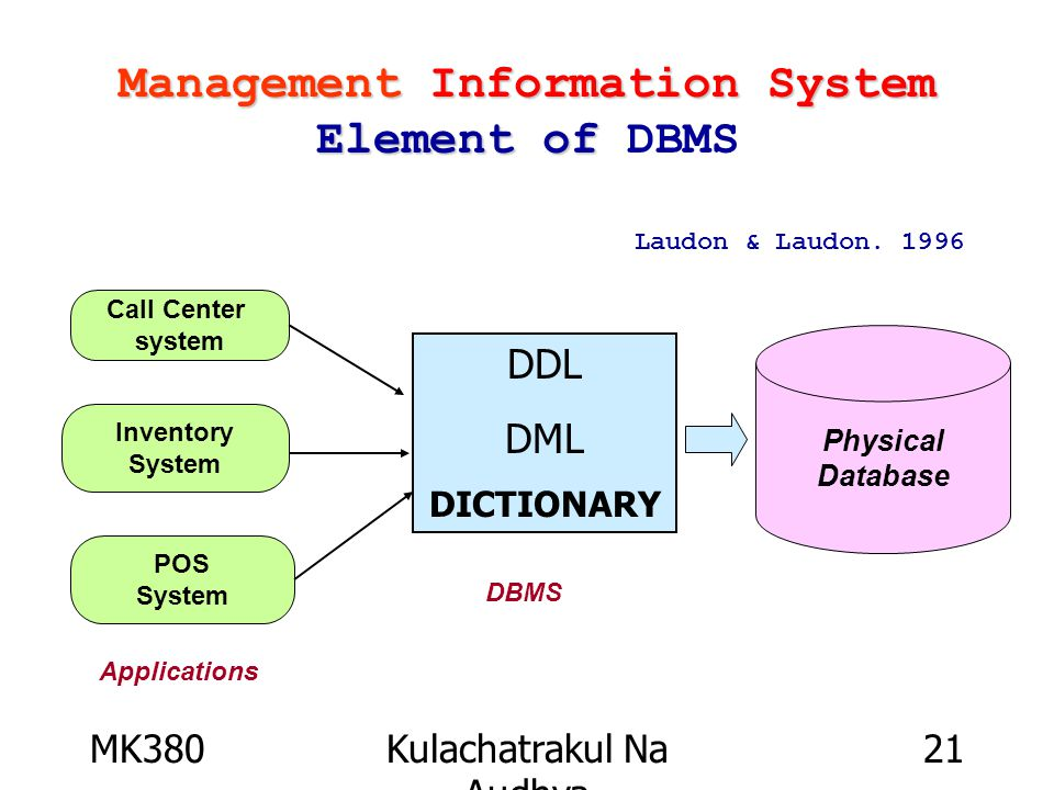 MK380Kulachatrakul Na Audhya 21 Management Information System Element of Management Information System Element of DBMS Physical Database Call Center system Inventory System POS System Applications Laudon & Laudon.