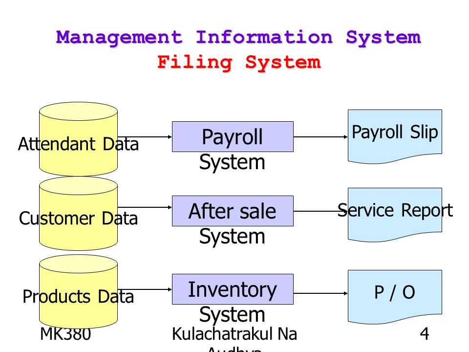 MK380Kulachatrakul Na Audhya 4 Management Information System Filing System Attendant Data Customer Data Products Data Payroll System After sale System Inventory System Payroll Slip Service Report P / O