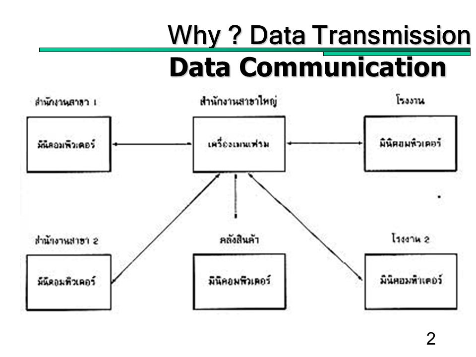 2 Why Data Transmission Data Communication For Management