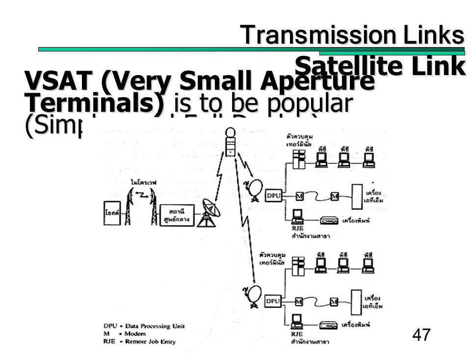 47 Transmission Links Transmission Links Satellite Link Satellite Link VSAT (Very Small Aperture Terminals) is to be popular (Simplex and Full Duplex)