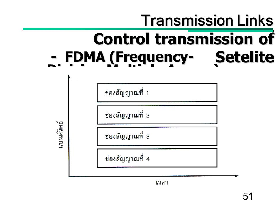51 Transmission Links Transmission Links Control transmission of Setelite Control transmission of Setelite - FDMA (Frequency- Division Multiple Access) - FDMA (Frequency- Division Multiple Access)