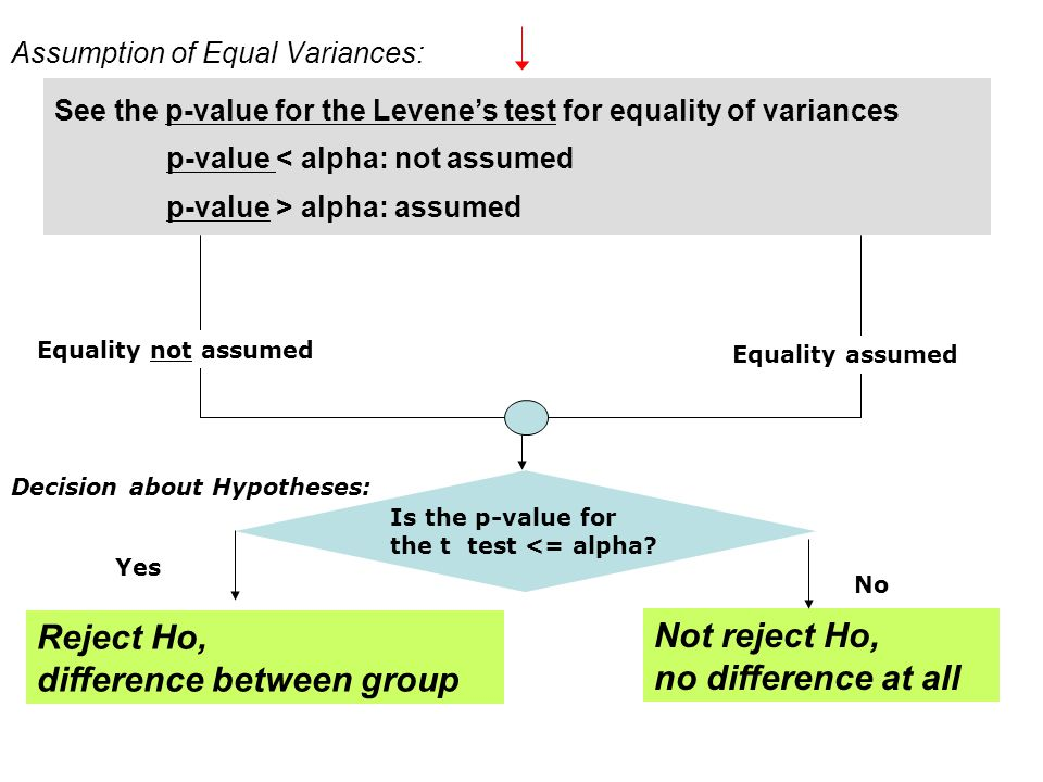 Not reject Ho, no difference at all Is the p-value for the t test <= alpha.