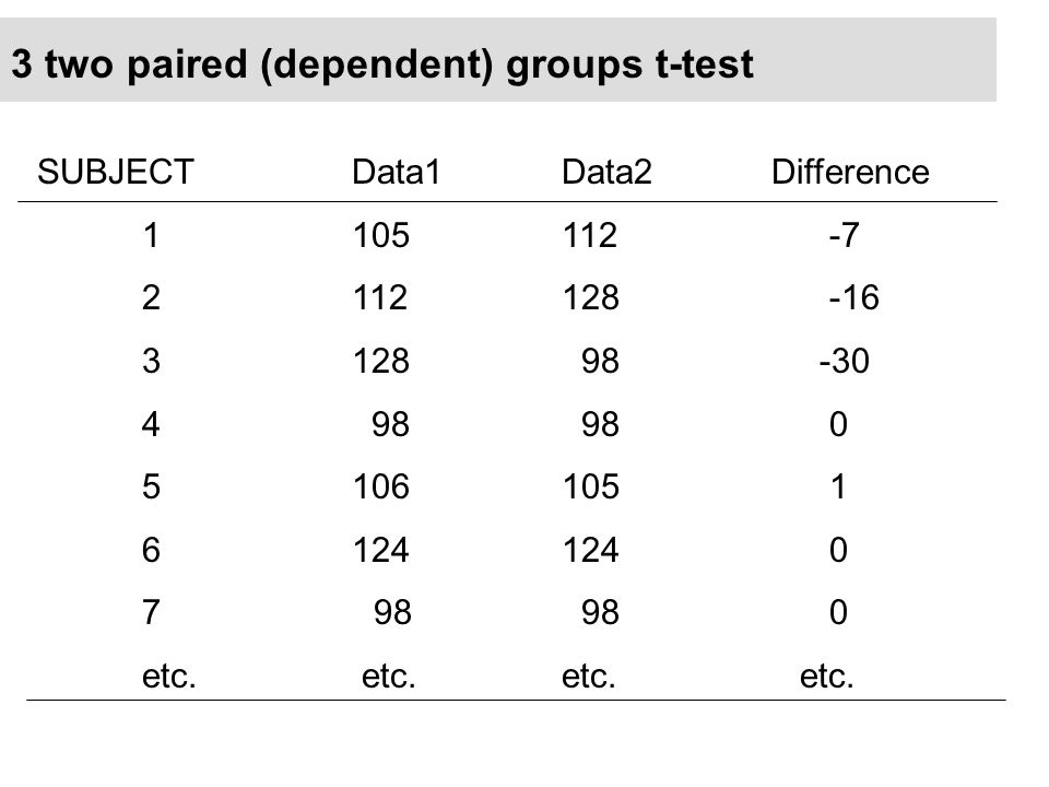 3 two paired (dependent) groups t-test SUBJECTData1Data2Difference 1105112 -7 2112128 -16 3128 98 -30 4 98 98 0 5106105 1 6124 124 0 7 98 98 0 etc.