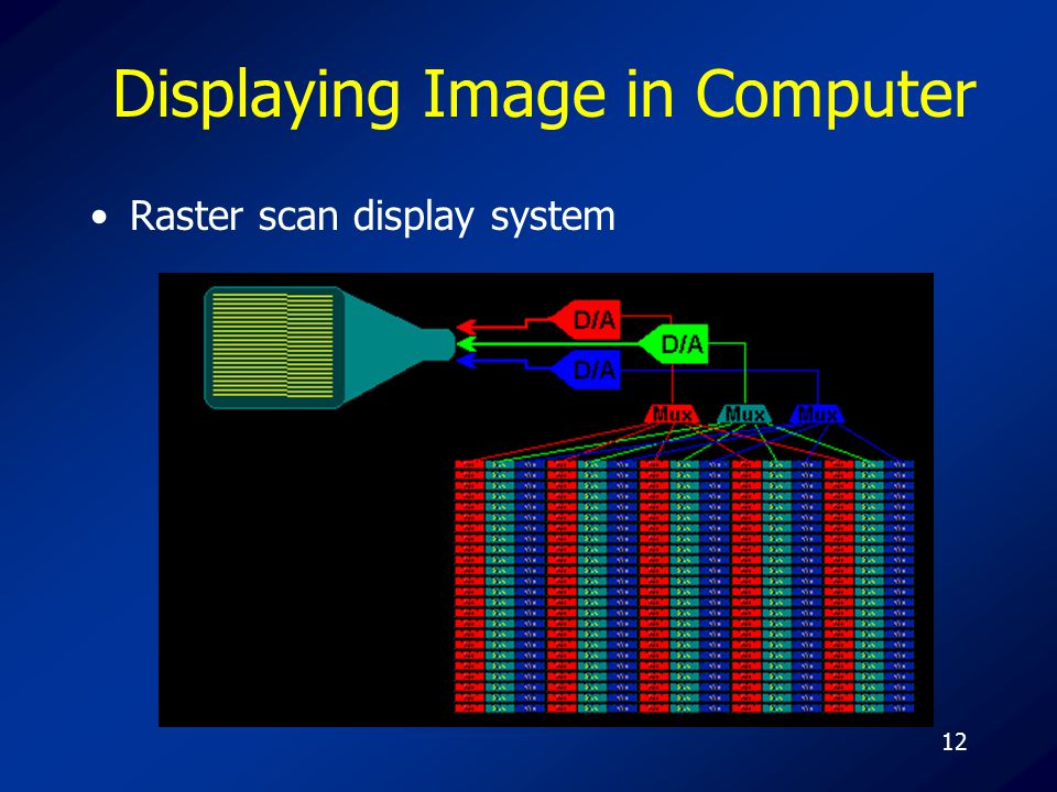 12 Displaying Image in Computer Raster scan display system