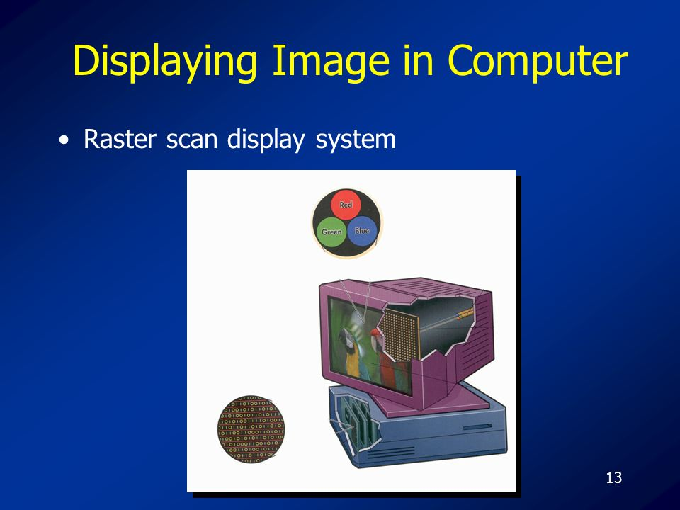 13 Displaying Image in Computer Raster scan display system