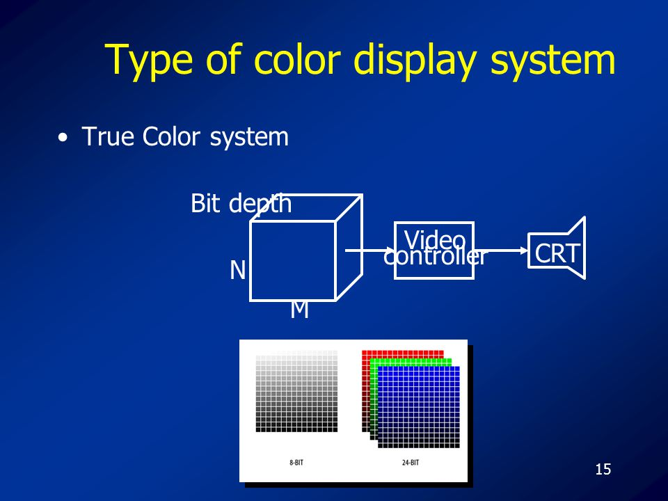 15 Type of color display system True Color system N M Bit depth Video controller CRT