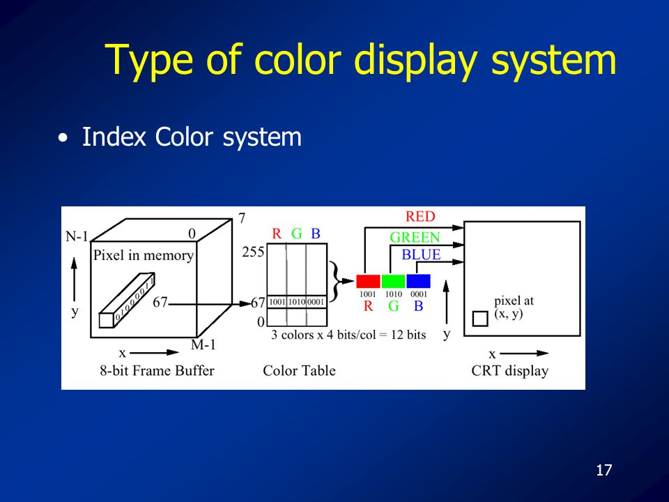 17 Type of color display system Index Color system