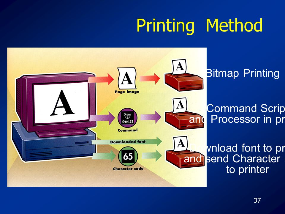37 Printing Method Bitmap Printing Command Script and Processor in printer Download font to printer and send Character code to printer