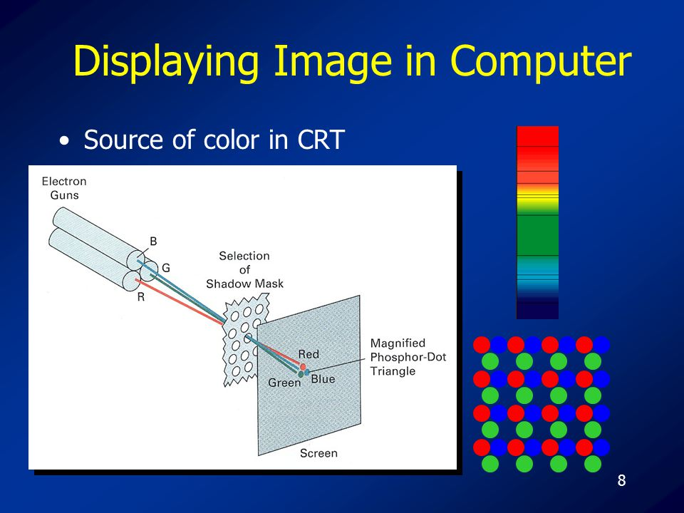 8 Displaying Image in Computer Source of color in CRT