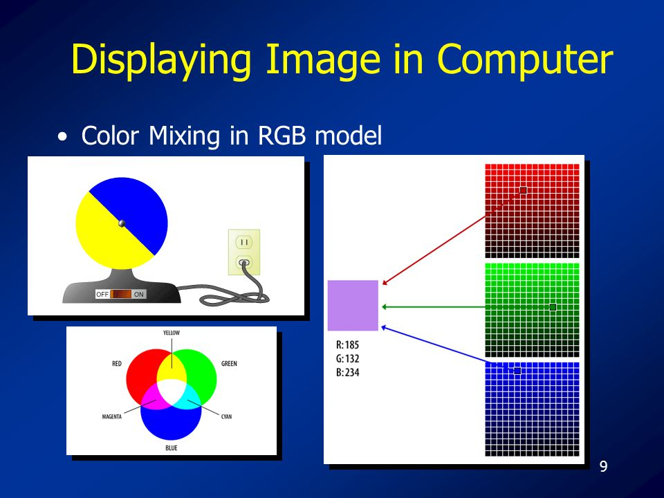 9 Displaying Image in Computer Color Mixing in RGB model