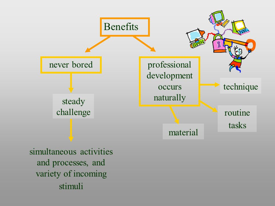 simultaneous activities and processes, and variety of incoming stimuli Benefits never bored steady challenge professional development occurs naturally material technique routine tasks