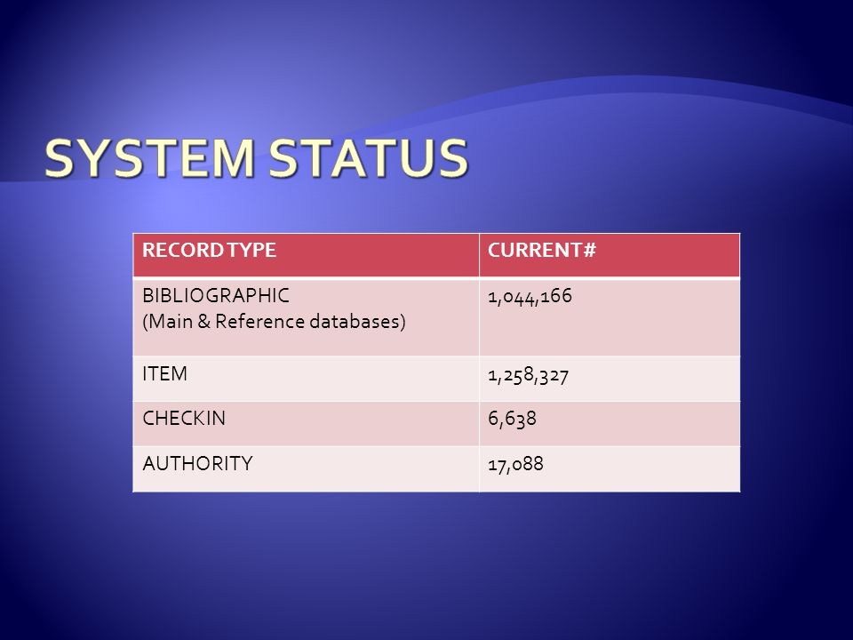 RECORD TYPECURRENT# BIBLIOGRAPHIC (Main & Reference databases) 1,044,166 ITEM1,258,327 CHECKIN6,638 AUTHORITY17,088