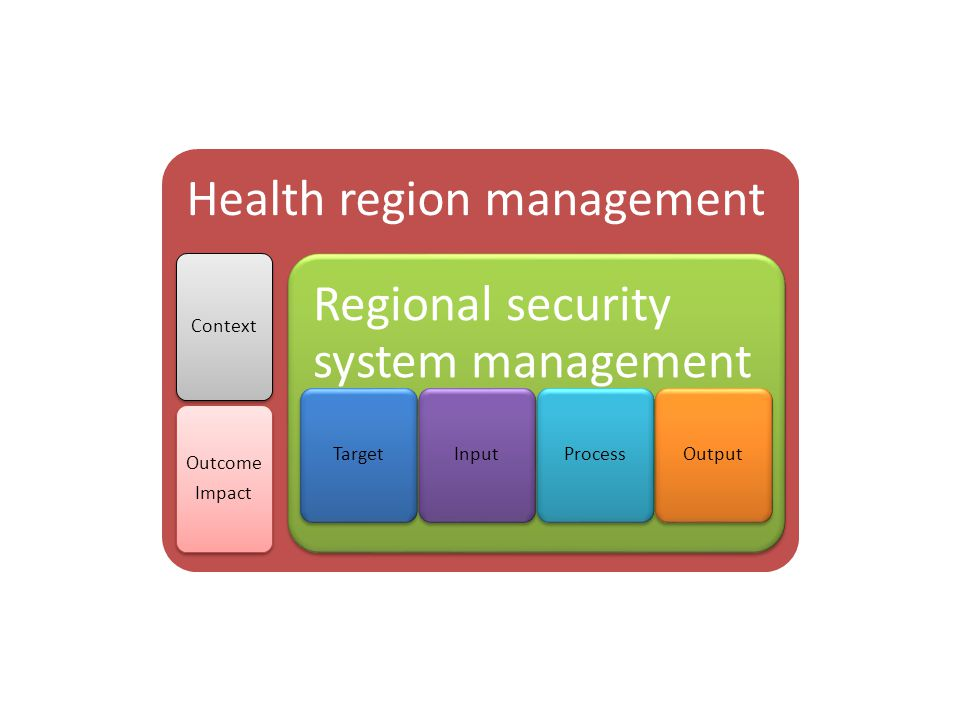 Health region management Context Outcome Impact Regional security system management TargetInputProcessOutput