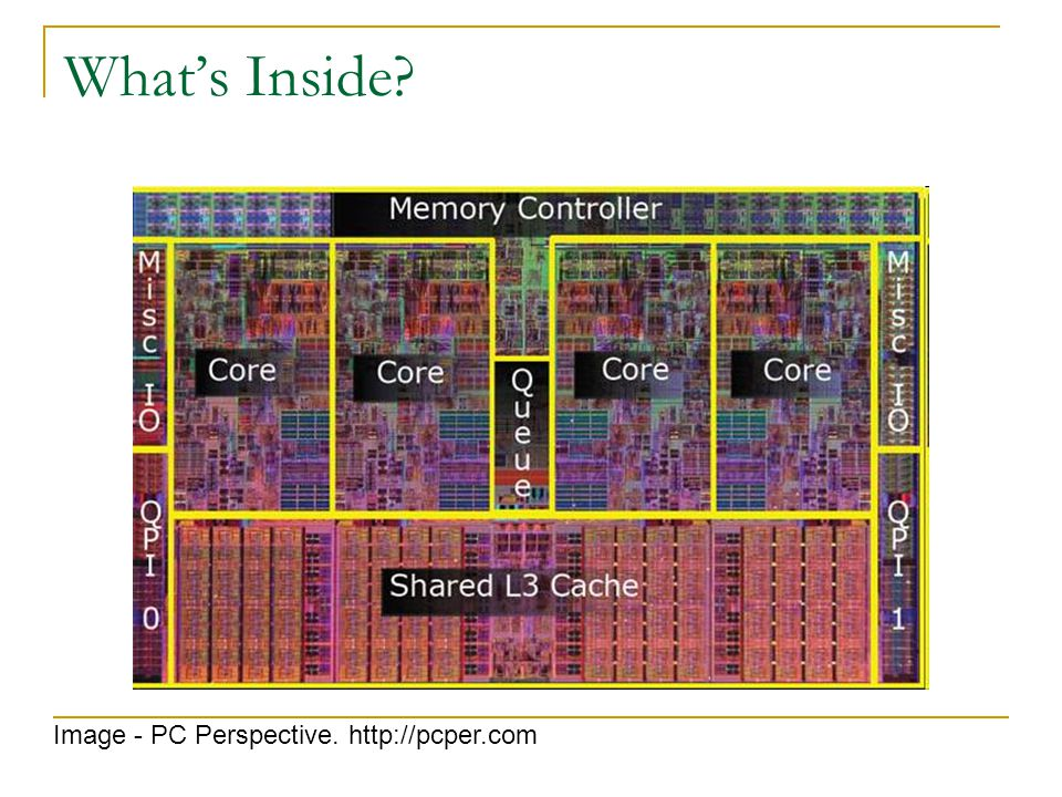 What's Inside Image - PC Perspective. http://pcper.com