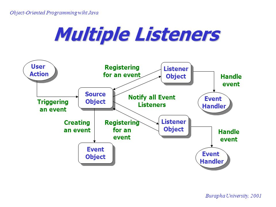 Object-Oriented Programming wiht Java Burapha University, 2001 Multiple Listeners User Action User Action Source Object Source Object Triggering an event Listener Object Listener Object Event Object Event Object Registering for an event Creating an event Notify all Event Listeners Handle event Event Handler Listener Object Listener Object Registering for an event Handle event Event Handler