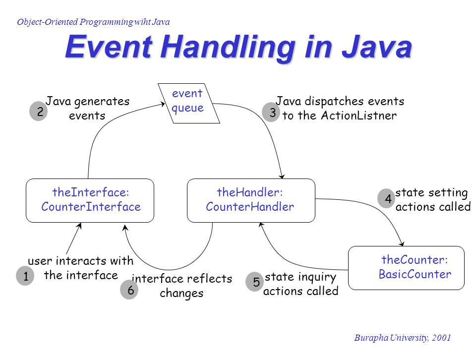 Object-Oriented Programming wiht Java Burapha University, 2001 Event Handling in Java state setting actions called 4 user interacts with the interface theInterface: CounterInterface theHandler: CounterHandler theCounter: BasicCounter event queue 1 Java generates events 2 Java dispatches events to the ActionListner 3 state inquiry actions called 5 interface reflects changes 6