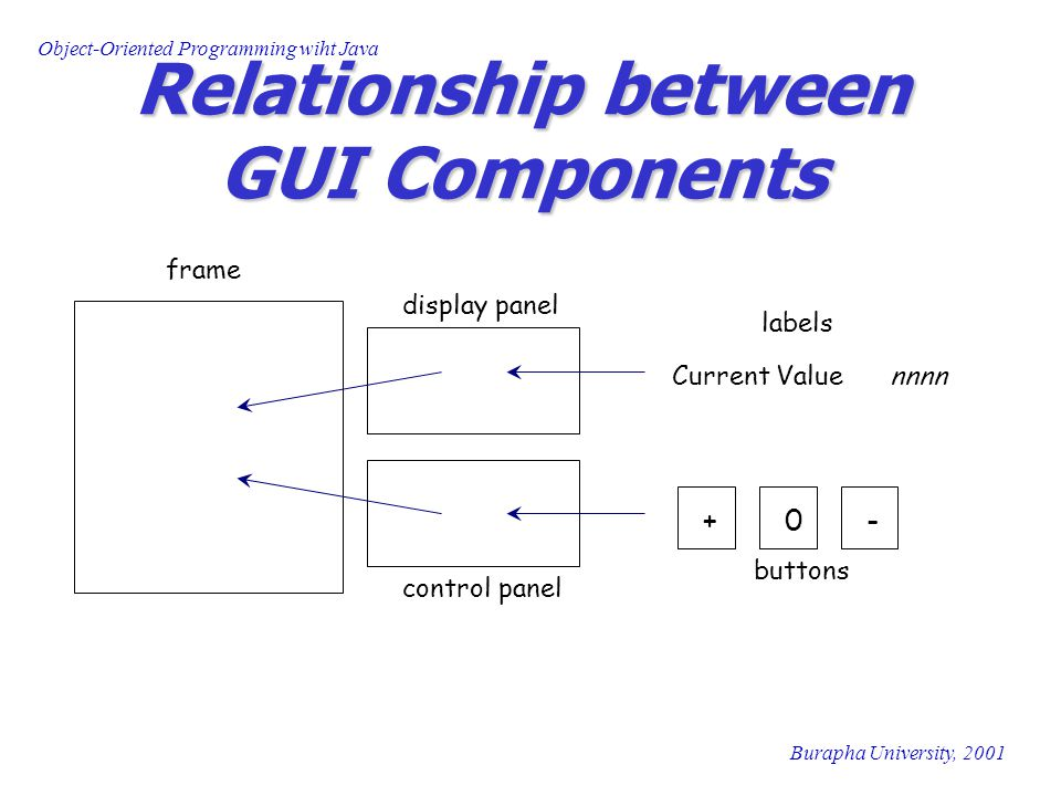 Object-Oriented Programming wiht Java Burapha University, 2001 Relationship between GUI Components Current Value nnnn +0- frame display panel control panel buttons labels