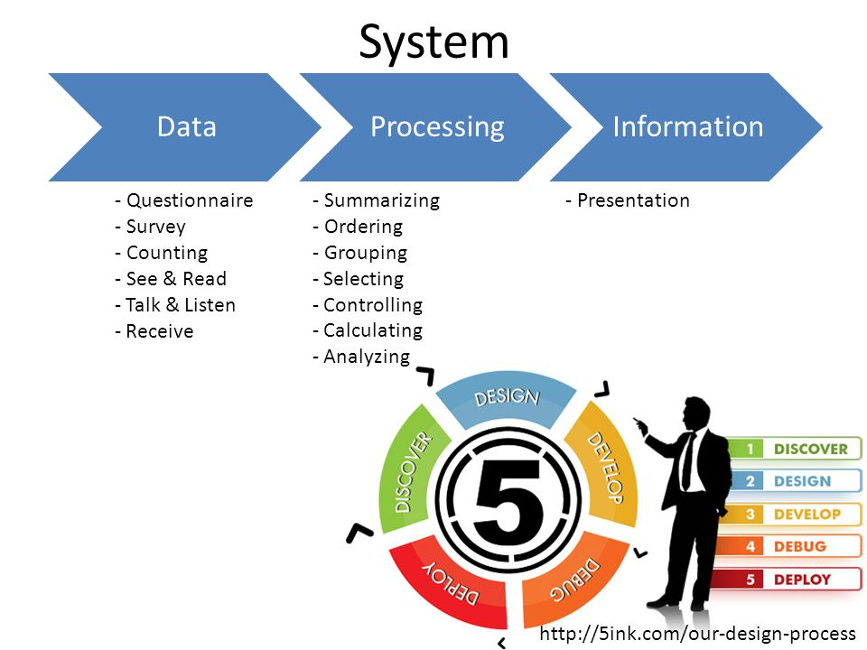 System DataProcessingInformation - Questionnaire - Survey - Counting - See & Read - Talk & Listen - Receive - Summarizing - Ordering - Grouping - Selecting - Controlling - Calculating - Analyzing - Presentation http://5ink.com/our-design-process