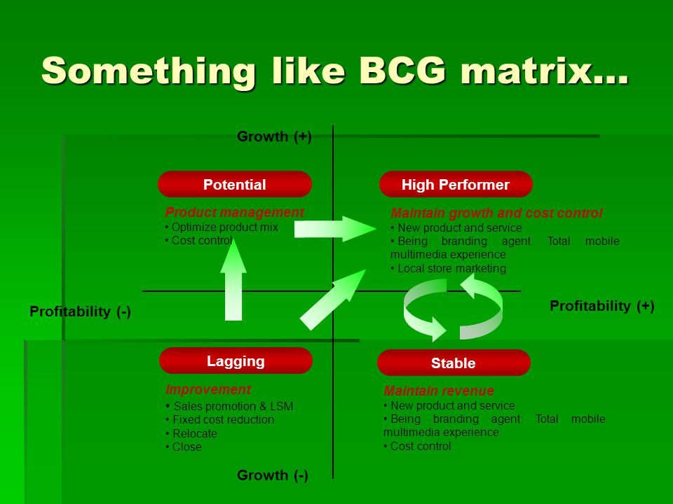 Something like BCG matrix… Profitability (+) Profitability (-) Growth (+) Growth (-) High Performer Stable Lagging Potential Maintain growth and cost control New product and service Being branding agent: Total mobile multimedia experience Local store marketing Maintain revenue New product and service Being branding agent: Total mobile multimedia experience Cost control Improvement Sales promotion & LSM Fixed cost reduction Relocate Close Product management Optimize product mix Cost control