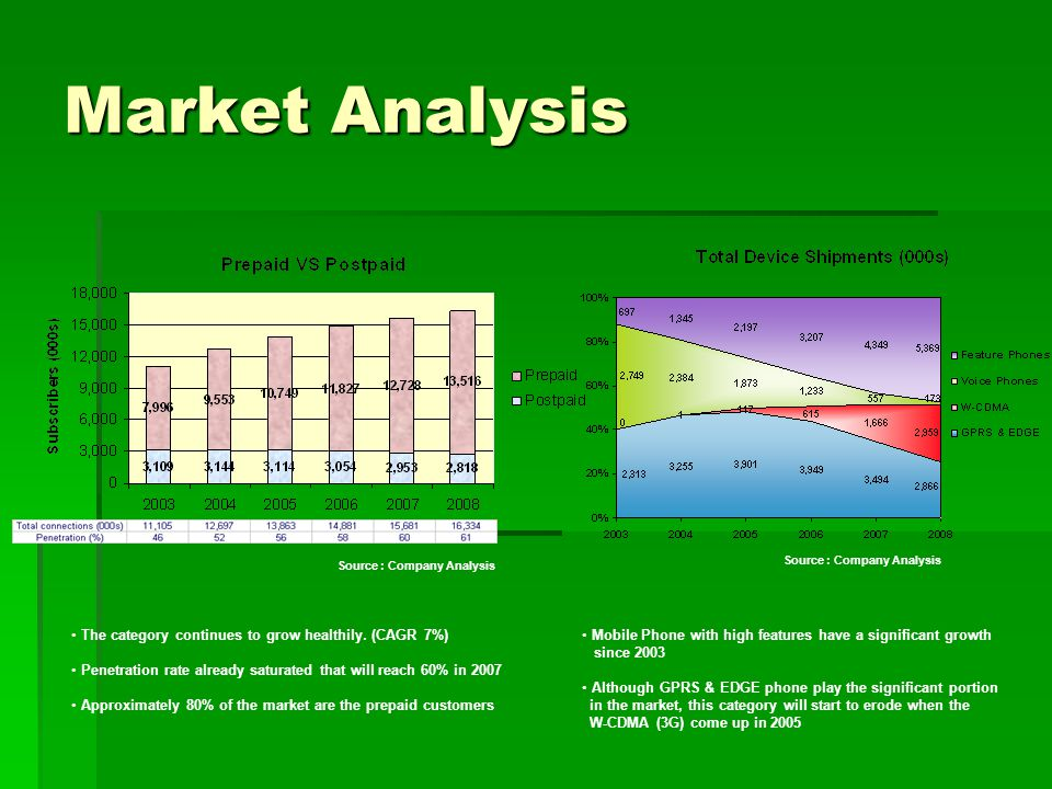 Market Analysis The category continues to grow healthily.
