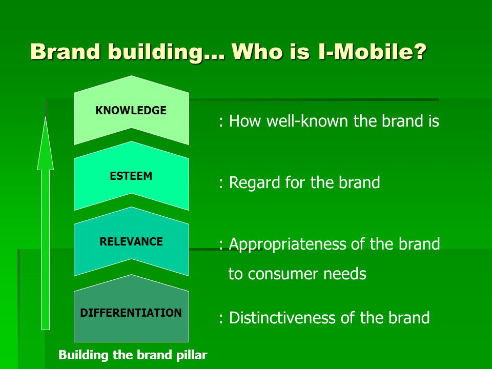 Brand building… Who is I-Mobile.