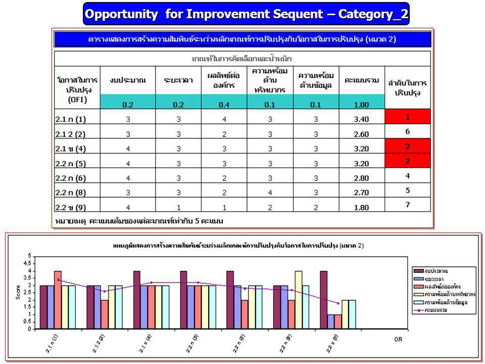 Opportunity for Improvement Sequent – Category_2