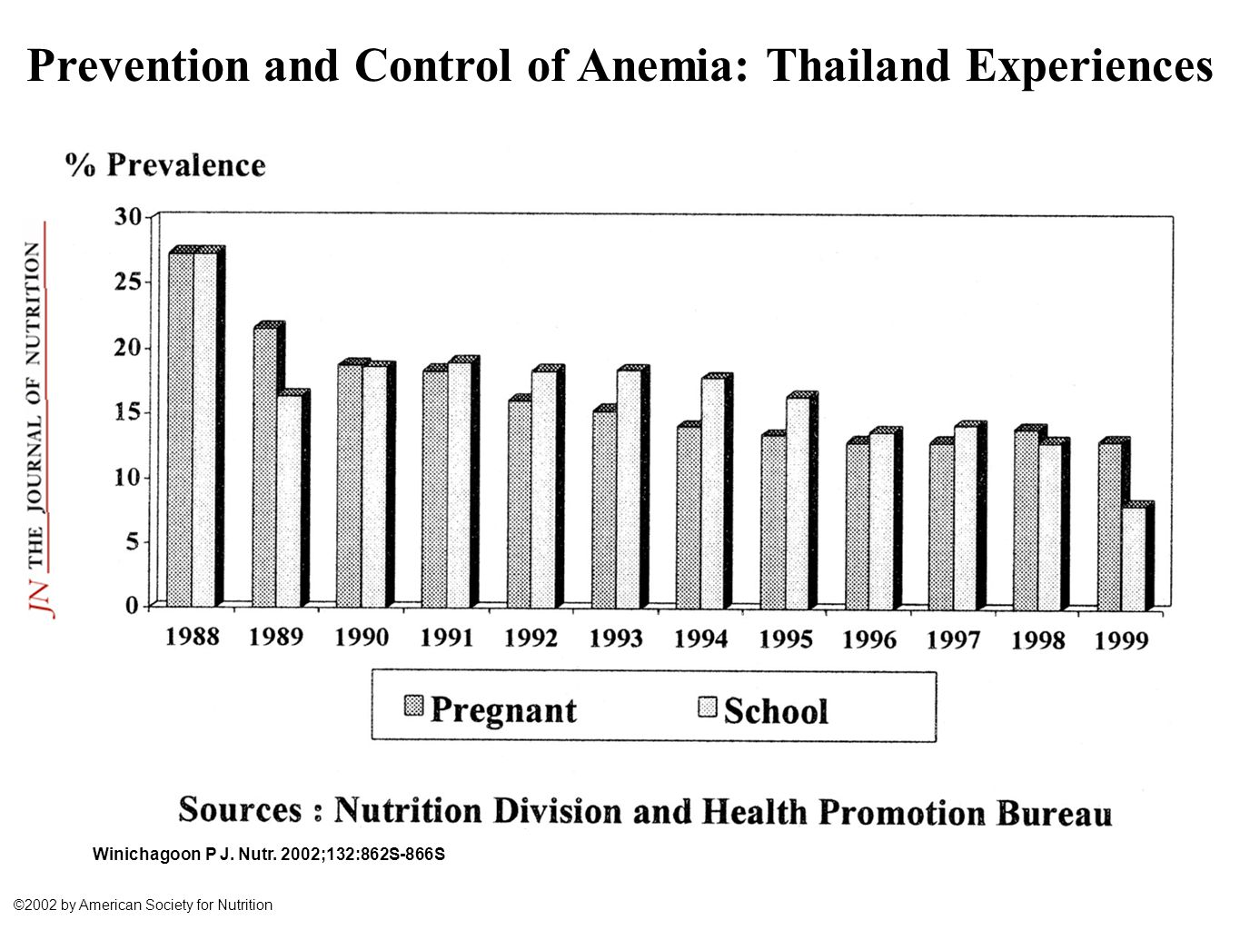 Prevention and Control of Anemia: Thailand Experiences Winichagoon P J.