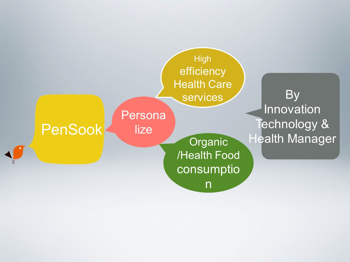 PenSook High efficiency Health Care services High efficiency Health Care services Organic /Health Food consumptio n Persona lize By Innovation Technology & Health Manager