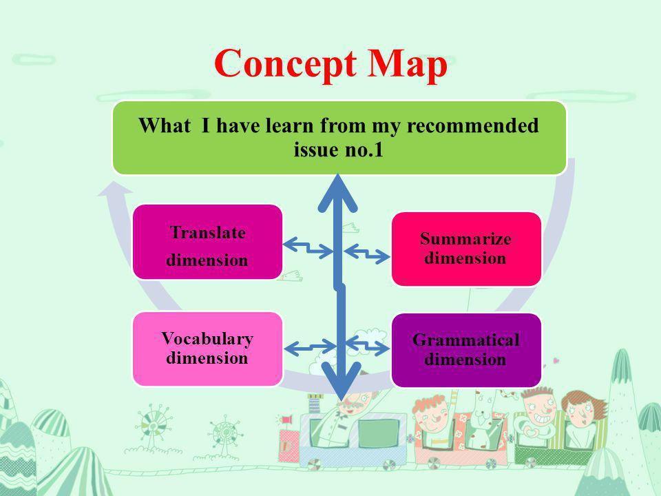Concept Map What I have learn from my recommended issue no.1 Summarize dimension Grammatical dimension Vocabulary dimension Translate dimension